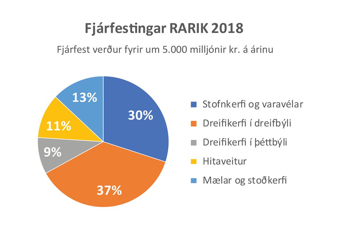 Fjárfestingar RARIK á árinu 2018