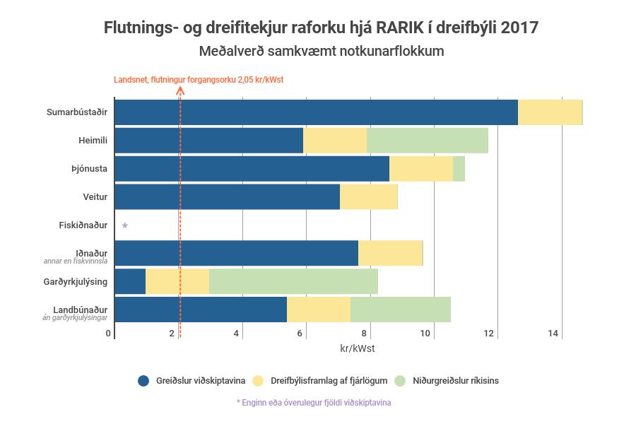 Súlurit sem sýnir flutnings- og dreifitekjur raforku hjá RARIK í dreifbýli 2017