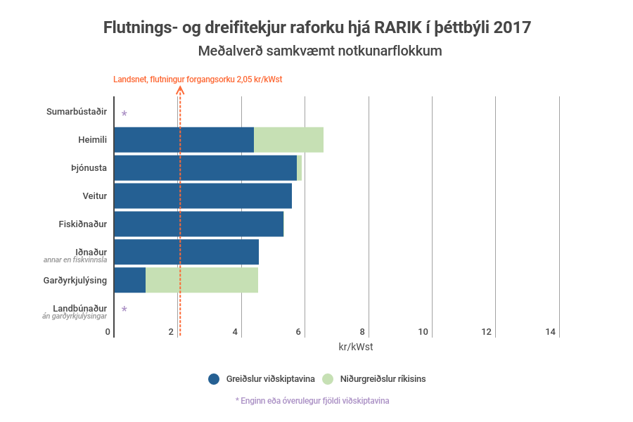 Súlurit sem sýnir flutnings- og dreifitekjur raforku hjá RARIK í þéttbýli 2017