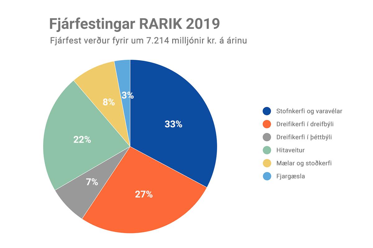 Kökurit yfir fjárfestingar RARIK fyrir ársið 2019
