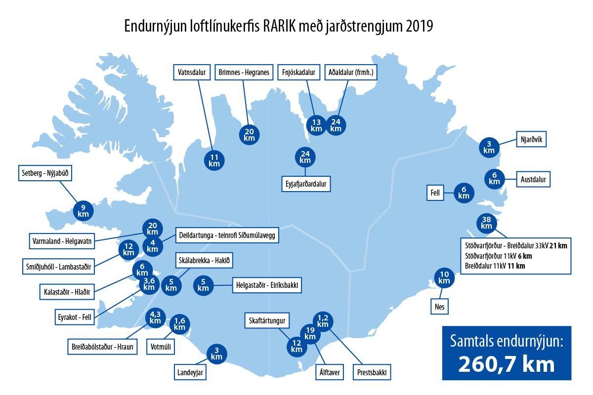 Kort yfir endurnýjun loftlínukerfis 2019