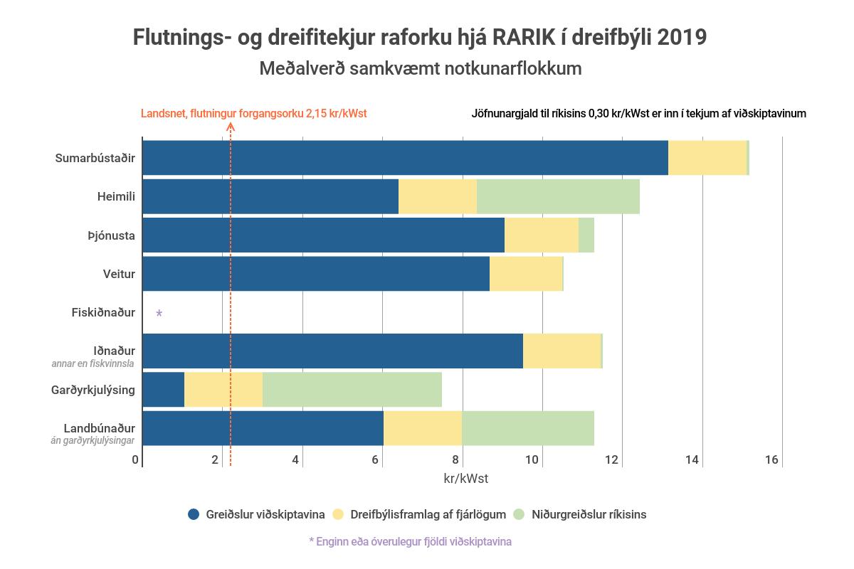 Flutnings- og dreifitekjur RARIK af raforku í dreifbýli 2019