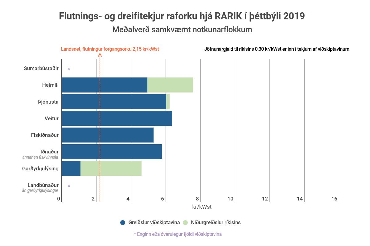 Flutnings- og dreifitekjur RARIK af raforku í þéttbýli 2019