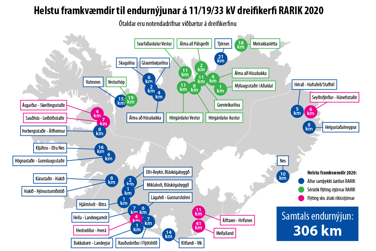 Helstu framkvæmdir til endurnýjunar á dreifikerfi RARIK 2020